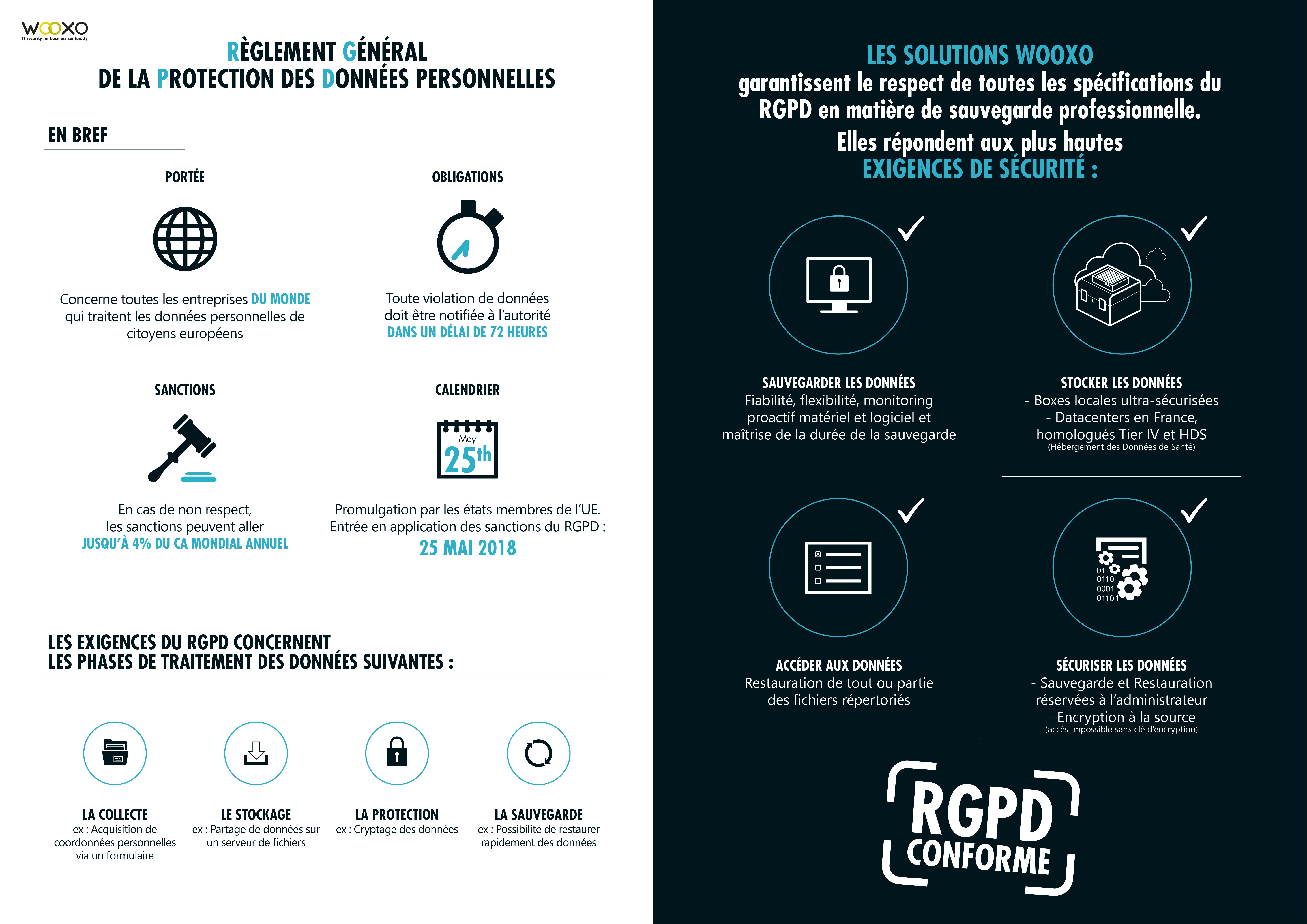 Infographie - Le RGPD et les solutions Wooxo